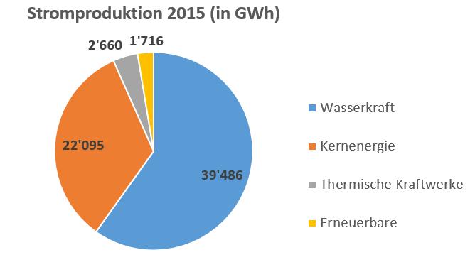 Strommix in GWh CH 2015
